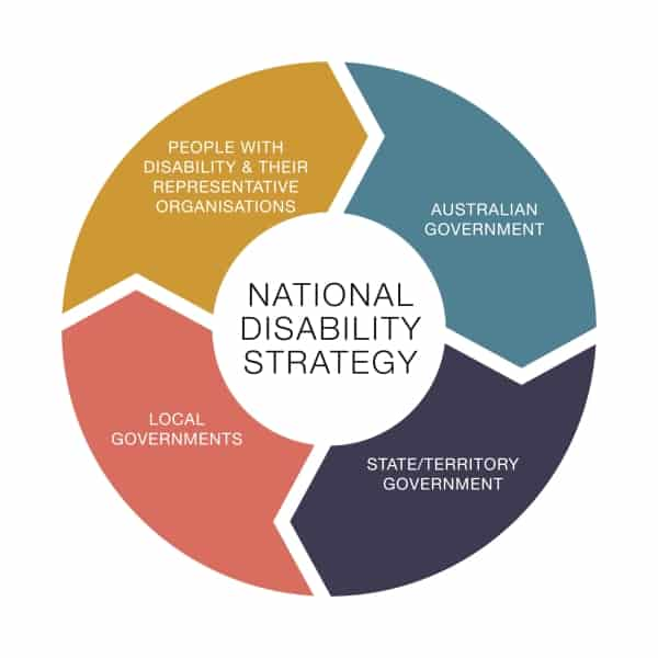 NDS - national disability strategy